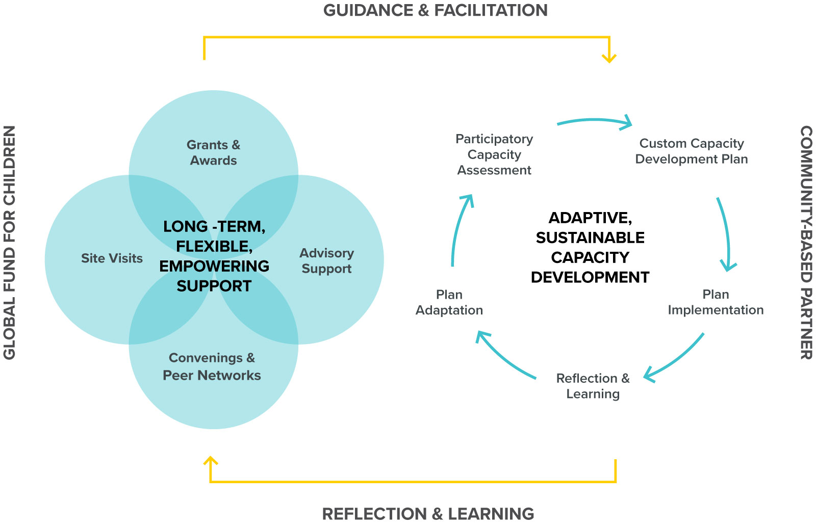 Capacity Development Model