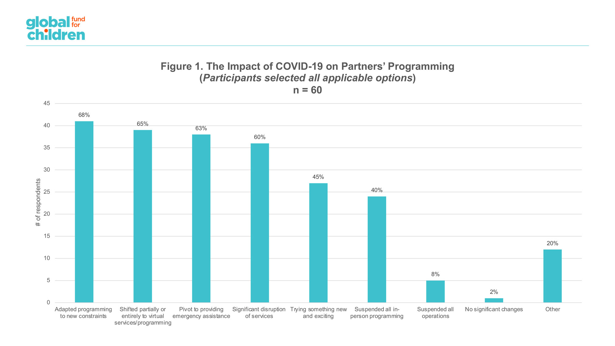 Figure 1. The Impact of COVID-19 on Partners' Programming